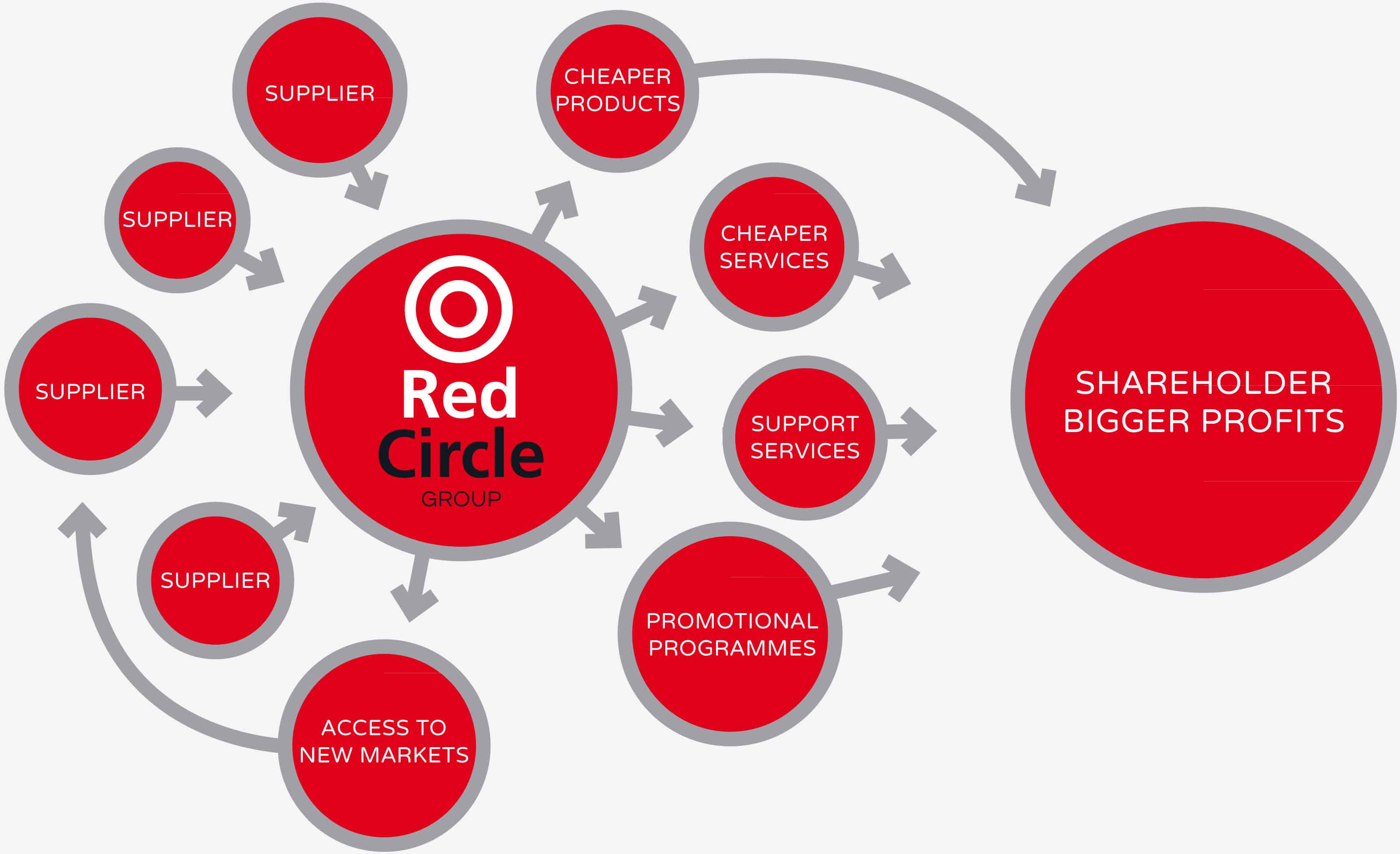 red-circle-how-it-works-flow-chart